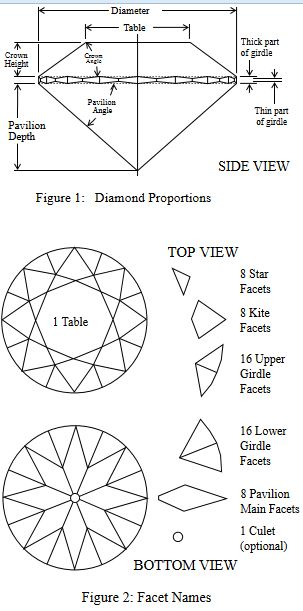 Round Brilliant Diamond Diagram